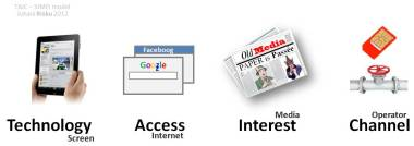 12_TAIC_SIMO_Technology-Access-Interest-Channel_Screen-Internet-Media-Operator_Businesses_linear-structure-iPad-Sim-Web-Old-media-newspaper_Juhani_Risku_201