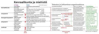 13_Nokia-hierarkiatasot-armeija-organisaatio-johtaminen-konseptointi-Product-Creation-Juhani-Risku