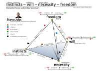 Tetra-formula-of-elemental-forces-and-context-Instinct-will-necessity-freedom-Case-Steve-Jobs-Juhani-Risku-2012