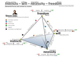 Tetra-formula-of-elemental-forces-and-context-Instinct-will-necessity-freedom-Case-Steve-Jobs-Juhani-Risku-2012